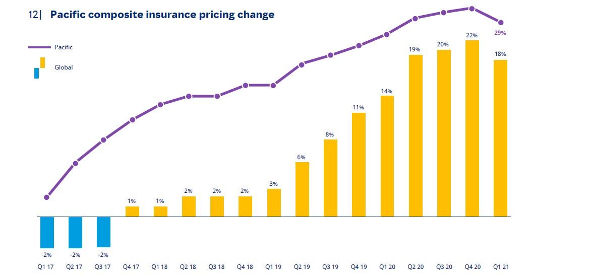 Insurance Market Outlook - Q2 2021